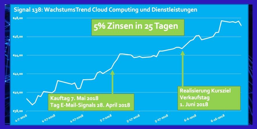 ETF Cloud Computing und Dienstleistungen Rendite