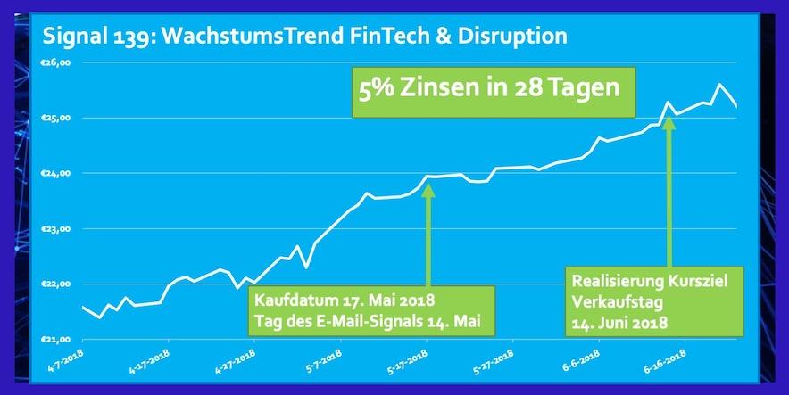 ETF FinTech und Disruption Rendite