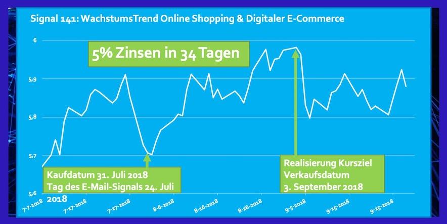 ETF Online Shopping und Digitaler E-Commerce Rendite