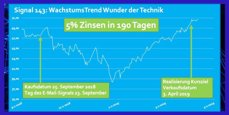 ETF Wunder der Technik Rendite