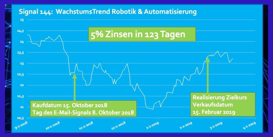 ETF Robotik und Automatisierung Rendite