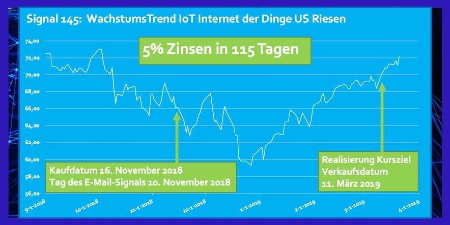 ETF IoT Internet der Dinge US Riesen Rendite
