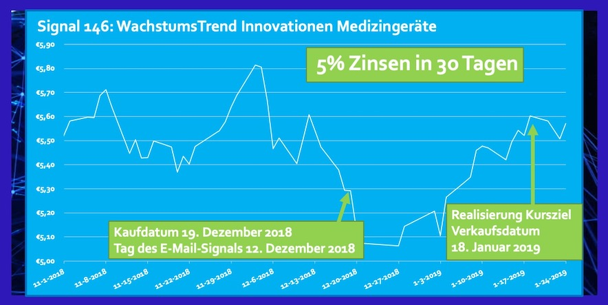 ETF Innovationen Medizingeräte Rendite