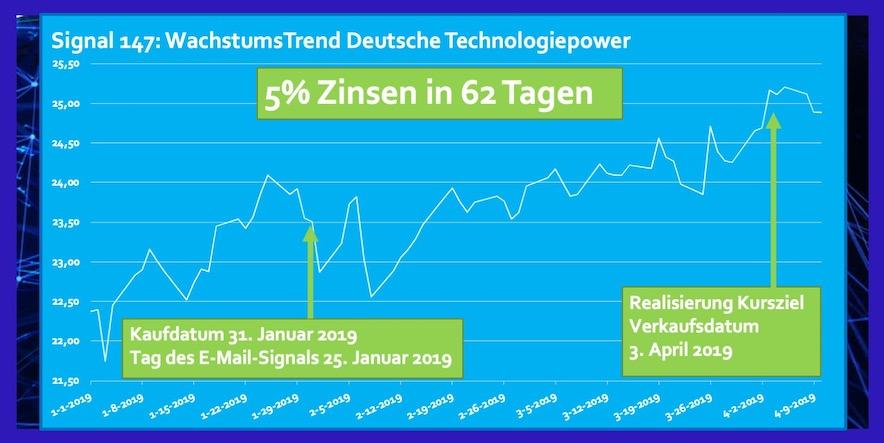 ETF Deutsche Technologiepower Rendite