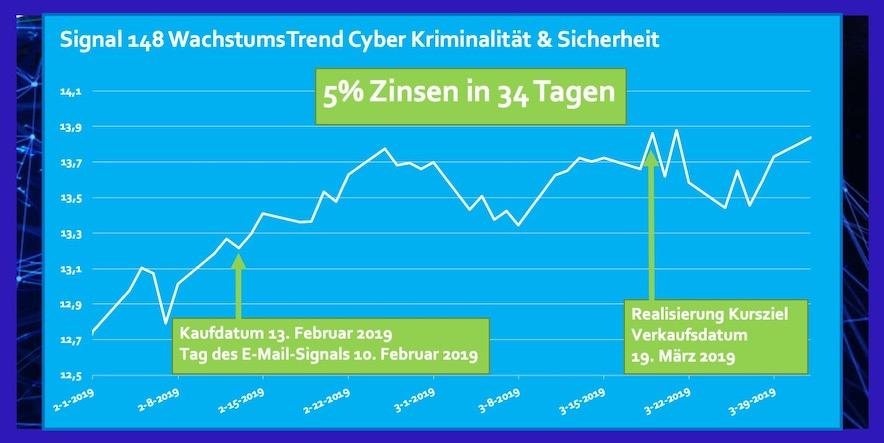 ETF Cyber Kriminalität und Sicherheit Rendite