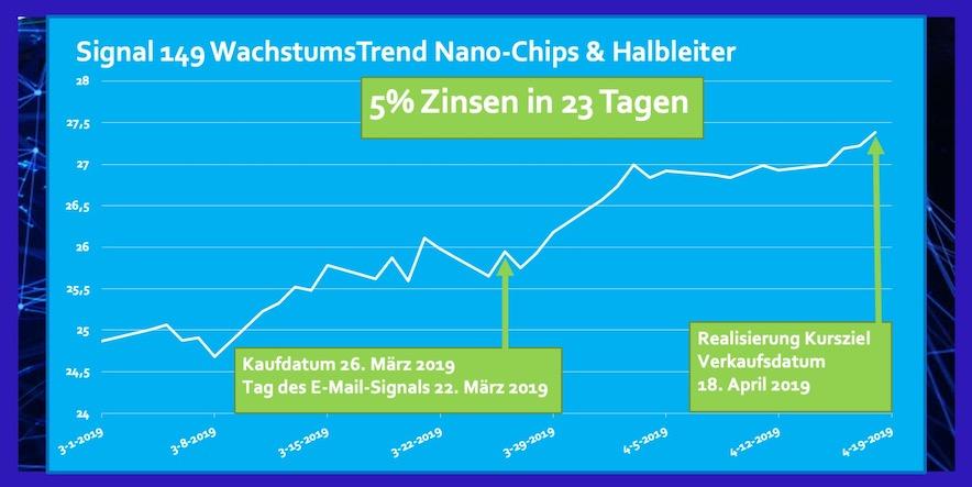 ETF Nano-Chips und Halbleiter Rendite