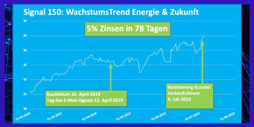 ETF Energie und Zukunft Rendite