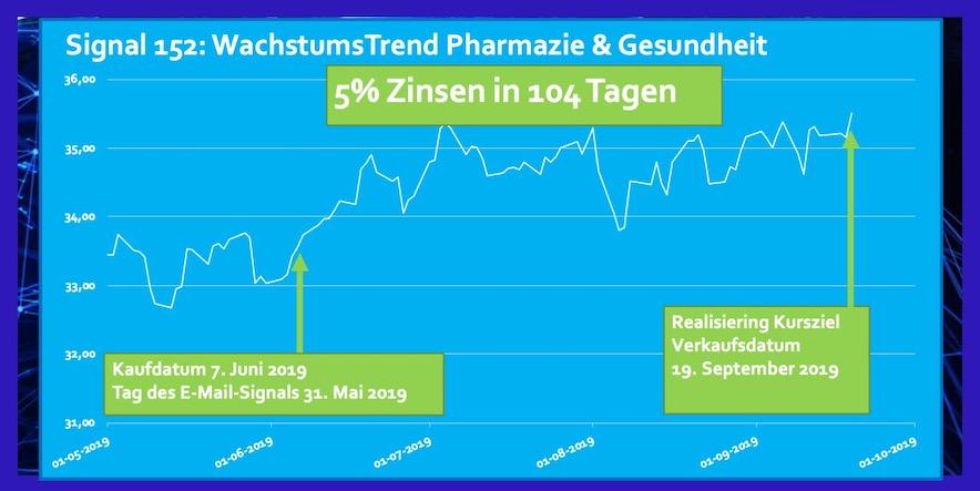 ETF Pharmazie und Gesundheit Rendite