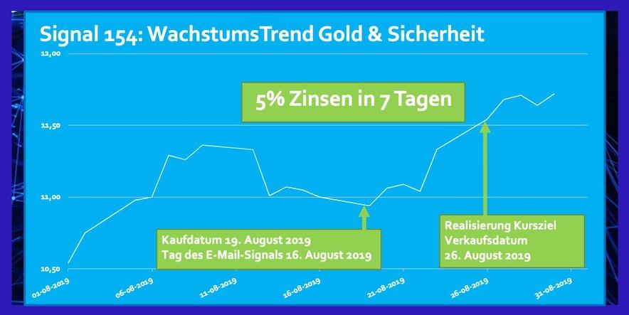 ETF Gold und Sicherheit Rendite