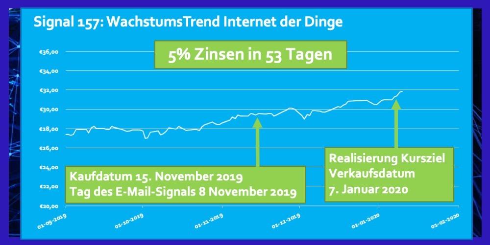 ETF Internet der Dinge Rendite