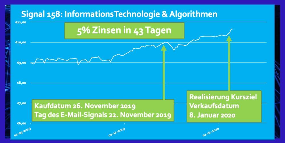 ETF Informations Technologie Rendite