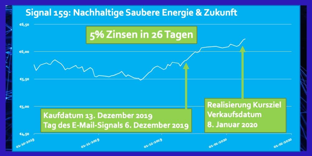 ETF Nachhaltige Saubere Energie Rendite