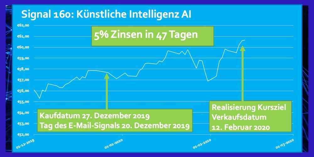 Signal 160 ETF AI Dezember 2019 5% Zinsen in 47 Tagen