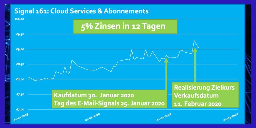 Signal 161 ETF Cloud Abonnements Januar 2020 5% Zinsen in 12 Tagen