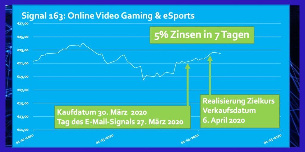 ETF Video Gaming Marz 2020 5% Zinsen in 7 Tagen