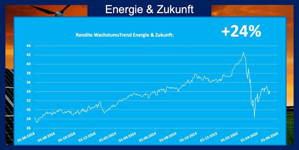 Trend Energie und Zukunft 24 Prozent Rendite