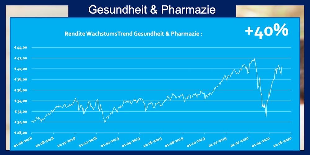 ETF Gesundheit und Pharmazie 40 Prozent Rendite