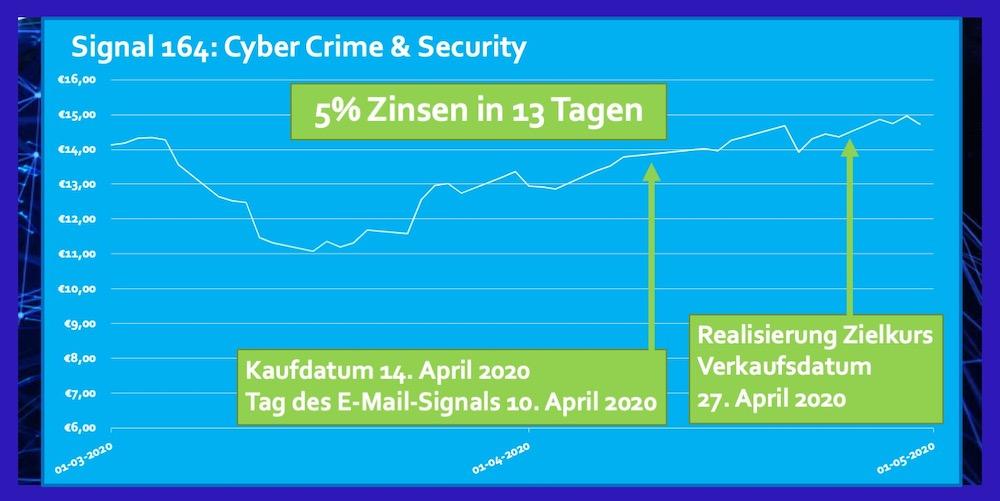 ETF Cyber Crime April 2020 5% Zinsen in 13 Tagen