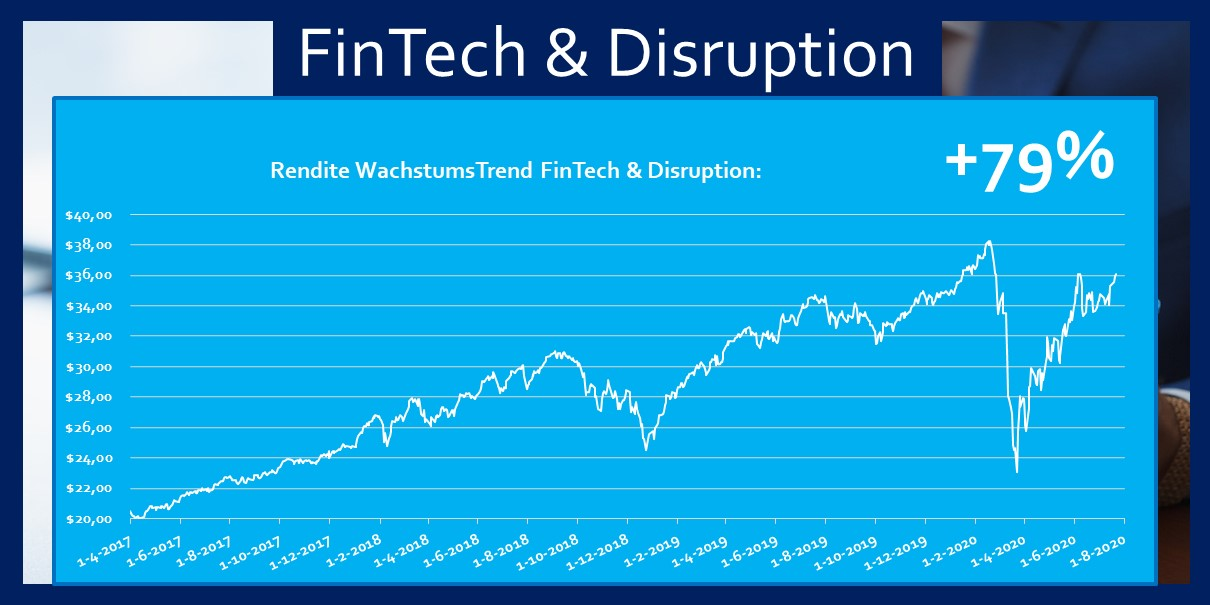 ETF Fintech Disruption 79 Prozent Rendite Fonds