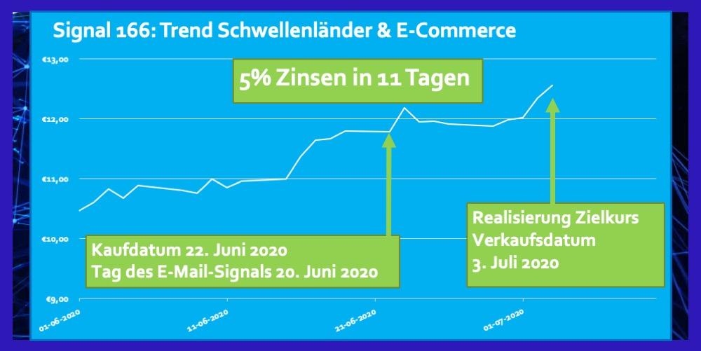 Signal 166 Schwellenländer & E-Commerce Juni 2020 5 Prozent in 11 Tagen