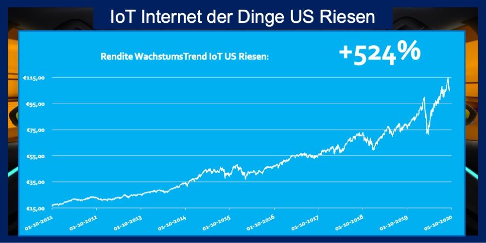 Trend IoT US Riesen 524 Prozent Rendite 9 Jahre