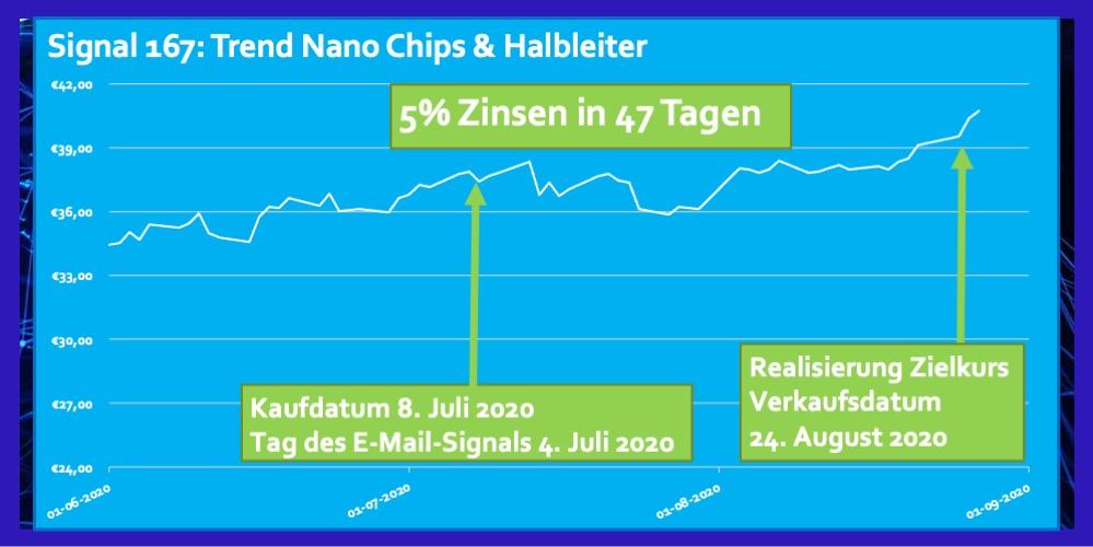 Signal 167 Juli 2020 ETF Halbleiter 5 Prozent in 47 Tagen