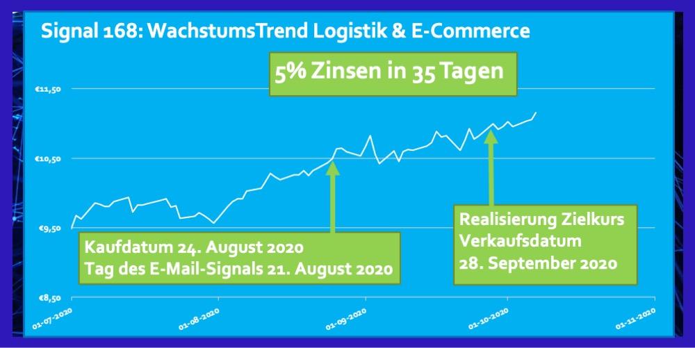 ETF Logistik E-Commerce 5 Prozent in 35 Tagen