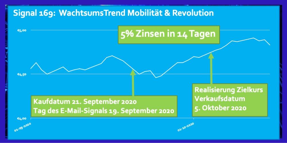 Signal 169 September 2020 ETF Mobilitat Disruption 5 Prozent Zinsen in 14 Tagen