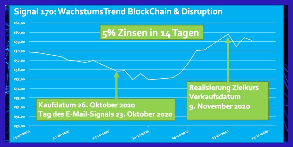 Signal 170 Oktober 2020 ETF BlockChain Disruption 5 Prozent Zinsen in 14 Tagen