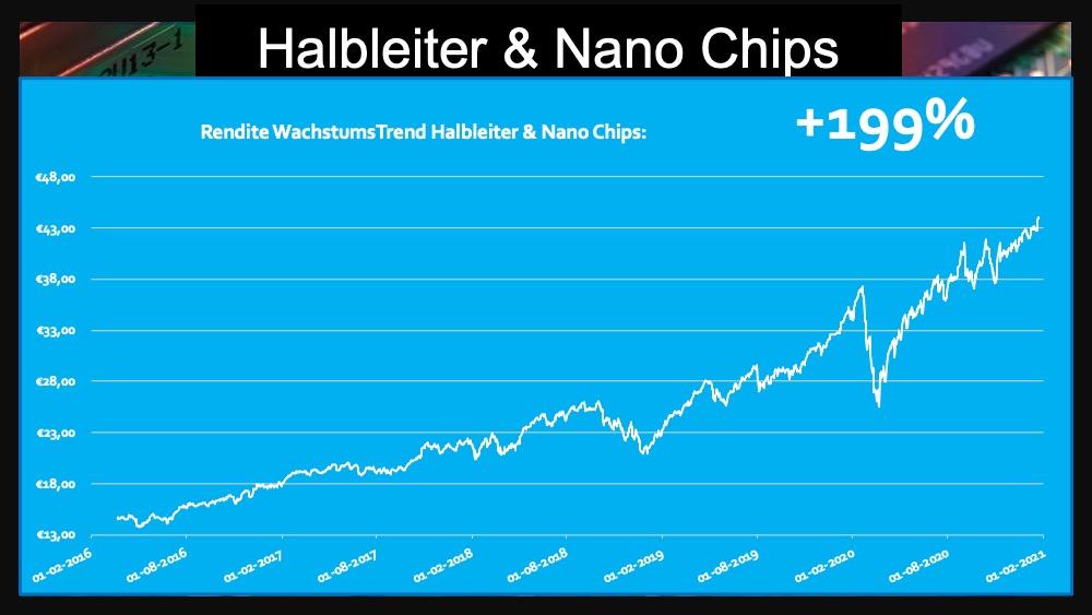 ETF Halbleiter Nano Micro Chips Semiconductors 199 Prozent Rendite Fonds Trend
