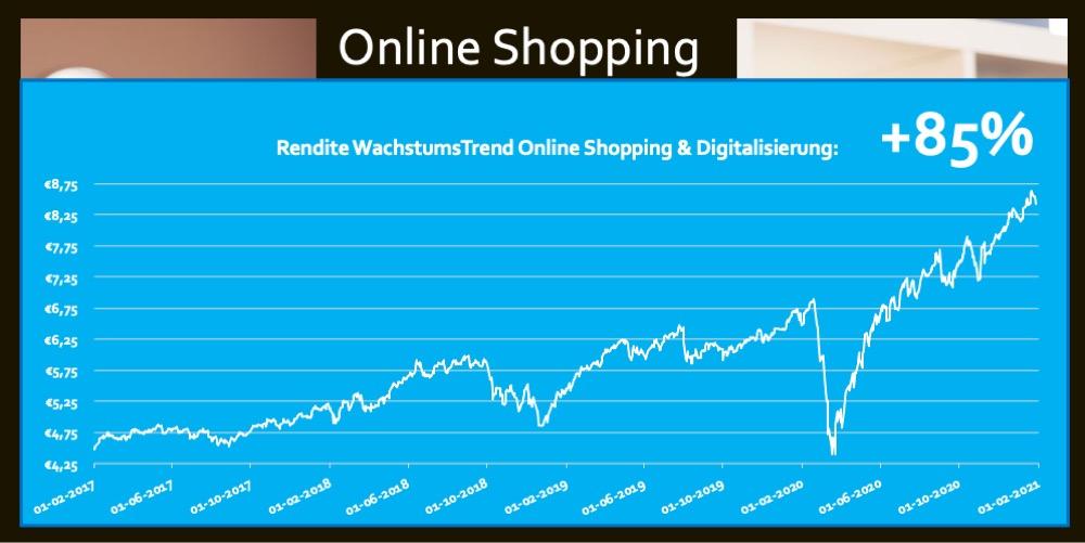 ETF Online Shopping Digitalisierung Rendite 85 Prozent Trend Fonds