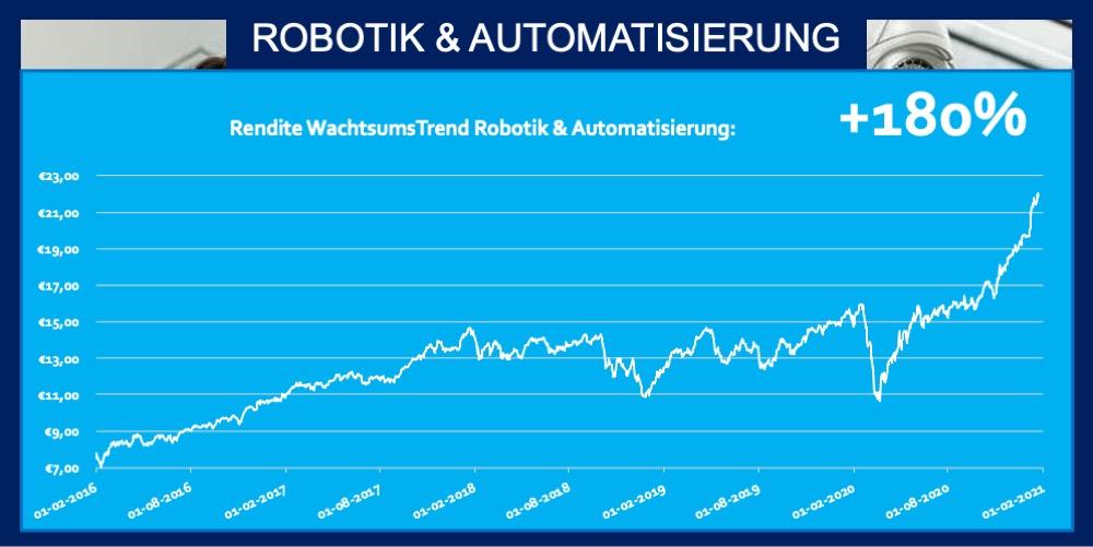 ETF Robotik Automatisierung 180 Prozent Rendite Fonds Trend