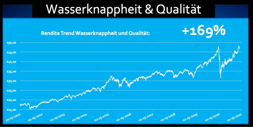 ETF Wasser knappheit und Qualitat Rendite 169 Prozent Trend Fonds