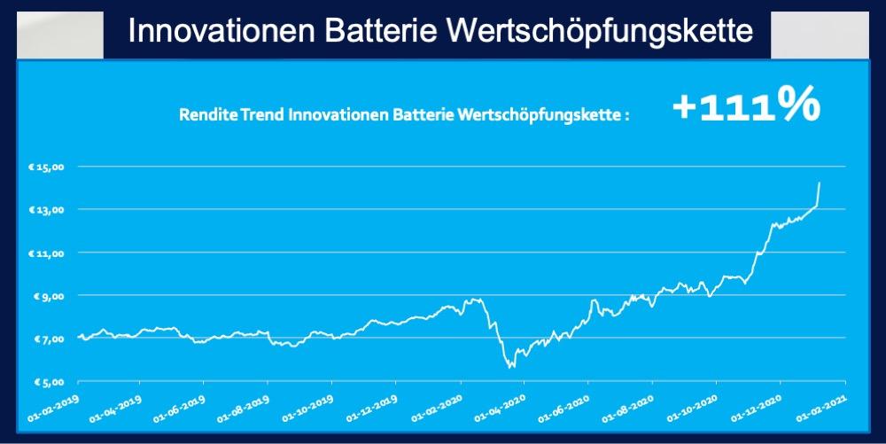 ETF Batterien Elektroautos Rendite 111 Prozent Trend Grafik Trend