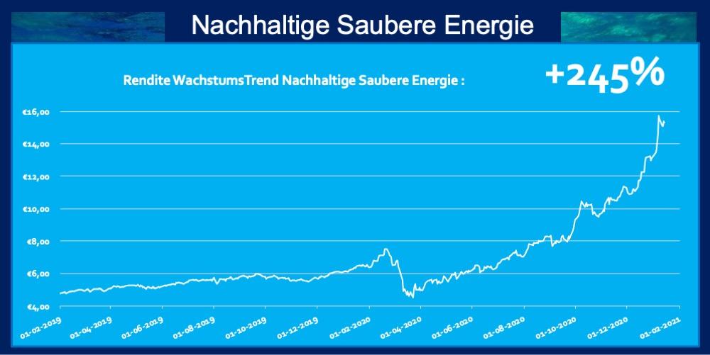Rendite 245 Prozent ETF Nachhaltige Saubere Energie Trend