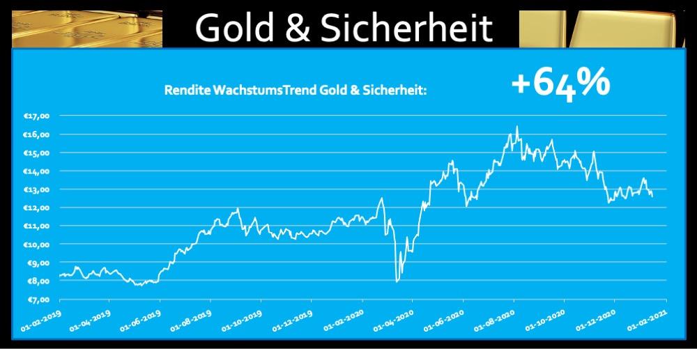 Rendite ETF Gold Sicherheit 64 Prozent Fonds Trend