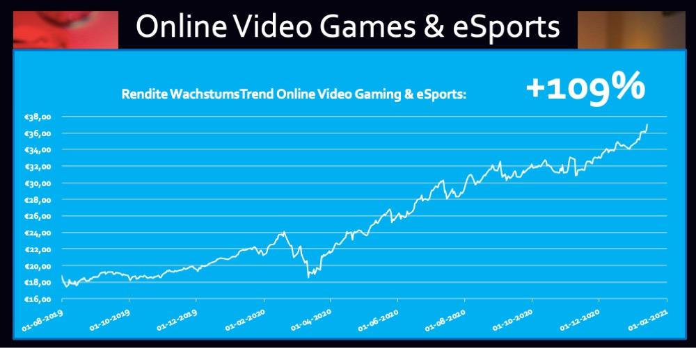 Rendite ETF Online Video Gaming eSports 109 Prozent Trend Fonds