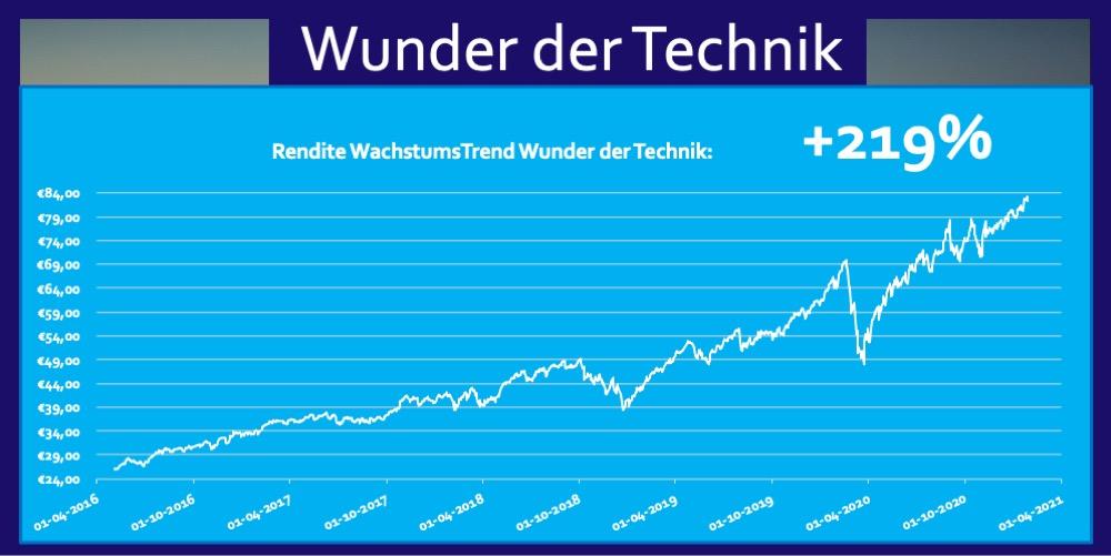Rendite ETF Technik Trend Fonds 219 Prozent