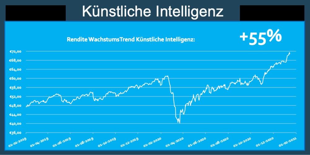 Rendite Trend KI ETF Kunstliche Intelligenz AI 55 Prozent Trend Fonds