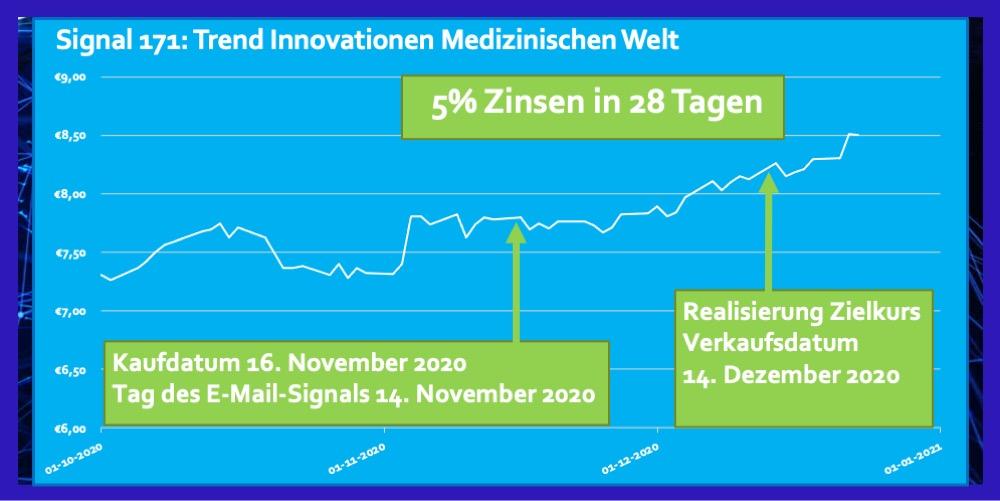 Signal 171 November 2020 ETF Innovationen Medizinischen Welt 5 Prozent Zinsen in 28 Tagen