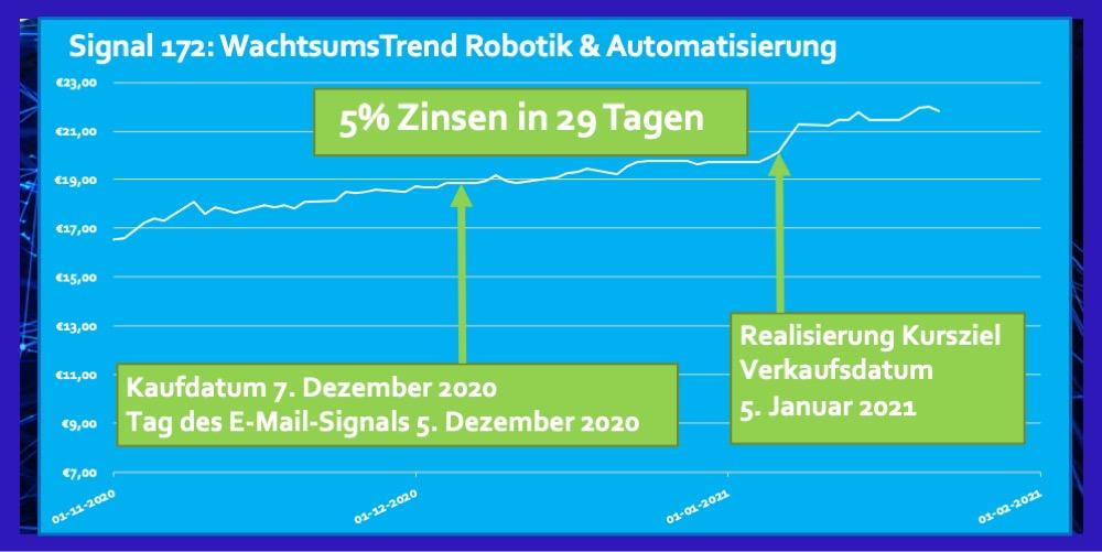 Trend Dezember 2020 ETF Robotik Automatisierung 5 Prozent Zinsen Rendite in 29 Tagen