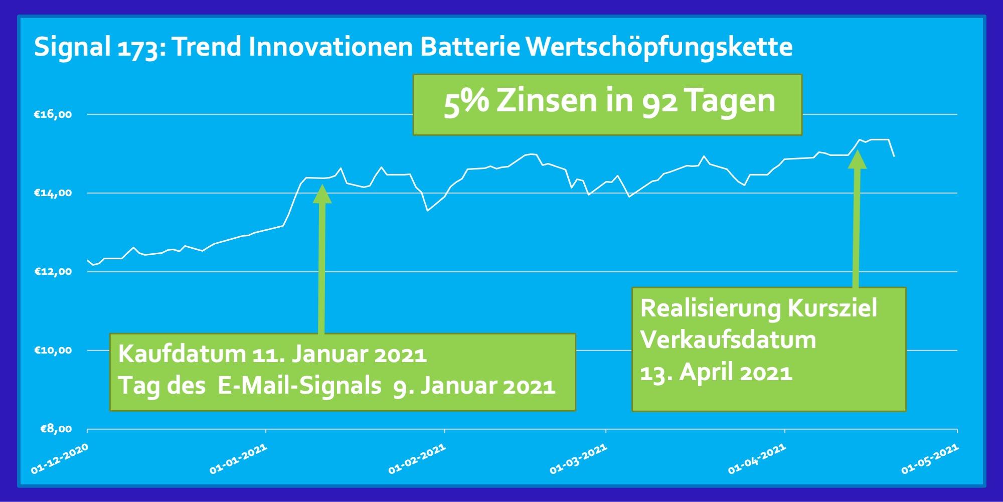 Trend Januar 2021 ETF Innovationen Batterie Wertschöpfungskette 5 Prozent Zinsen Rendite in 92 Tagen