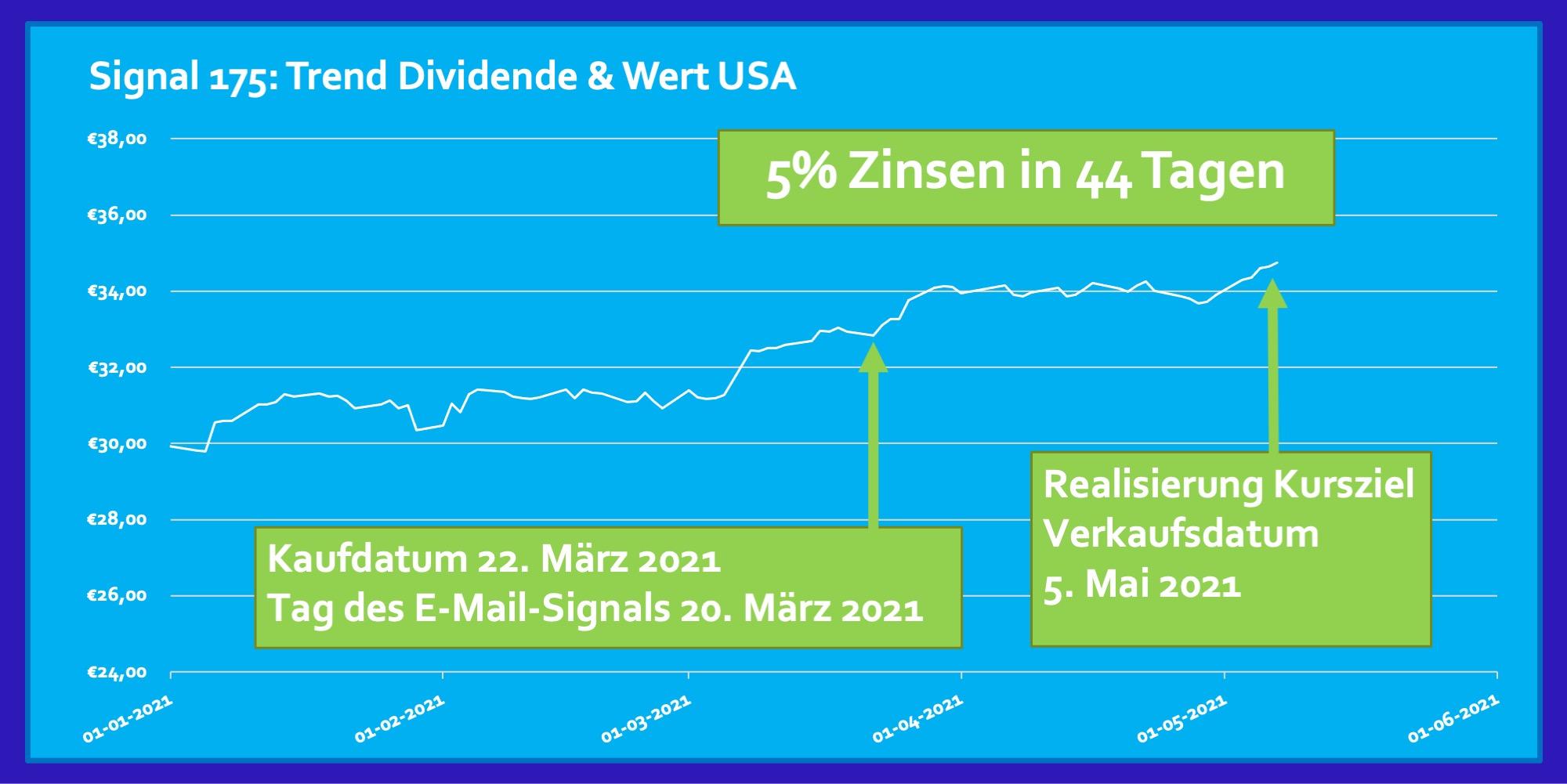 Signal 175 Marz 2021 ETF Dividende Wert USA 5 Prozent Zinsen Rendite in 44 Tagen