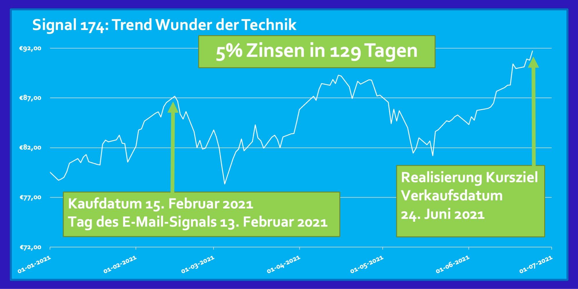 Trend Februar 2021 ETF Wunder der Technik 5 Prozent Zinsen Rendite in 129 Tagen