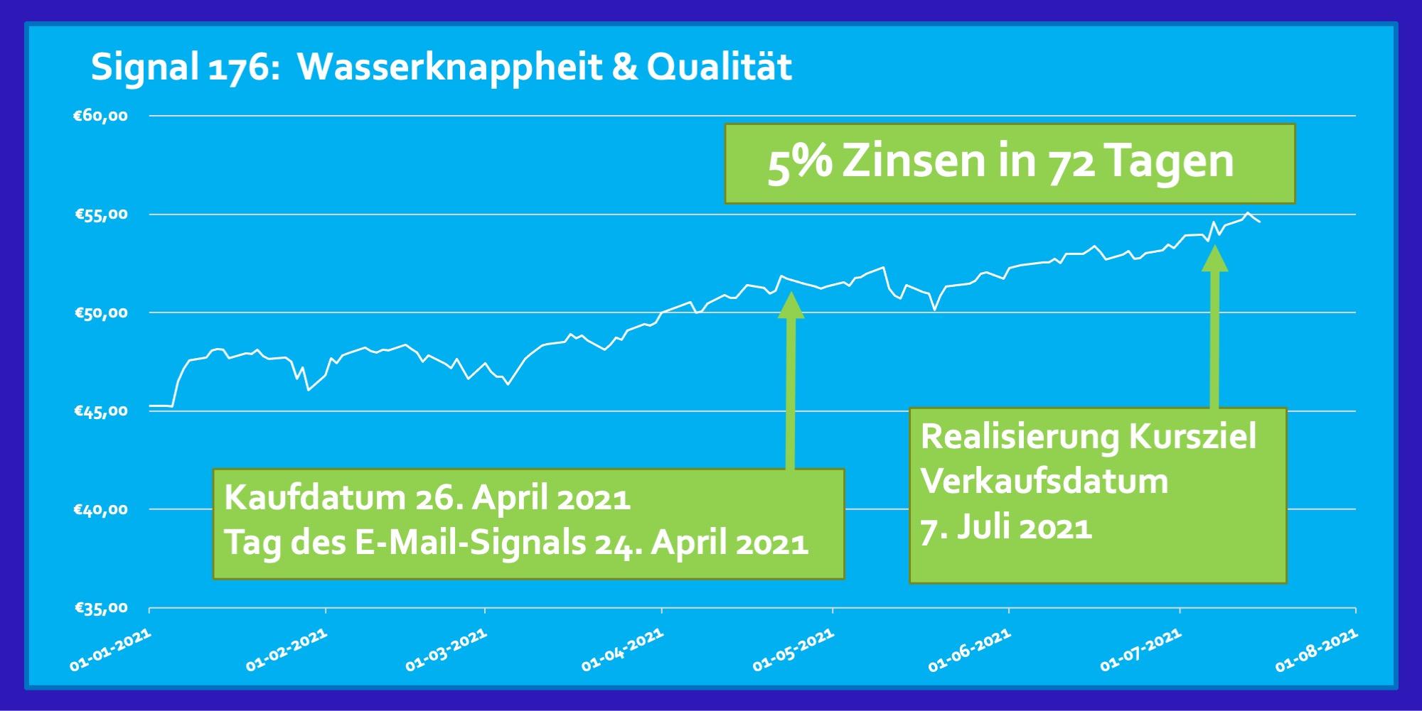Signal 176 April 2021 ETF Wasserknappheit & Qualität 5 Prozent Zinsen Rendite in 72 Tagen
