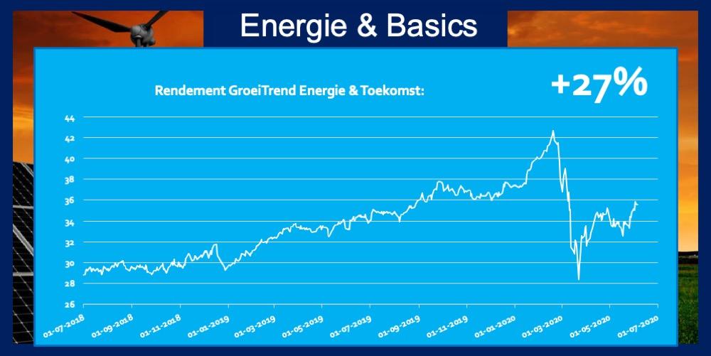 Trend Energie & Basics 27 procent rendement ETF