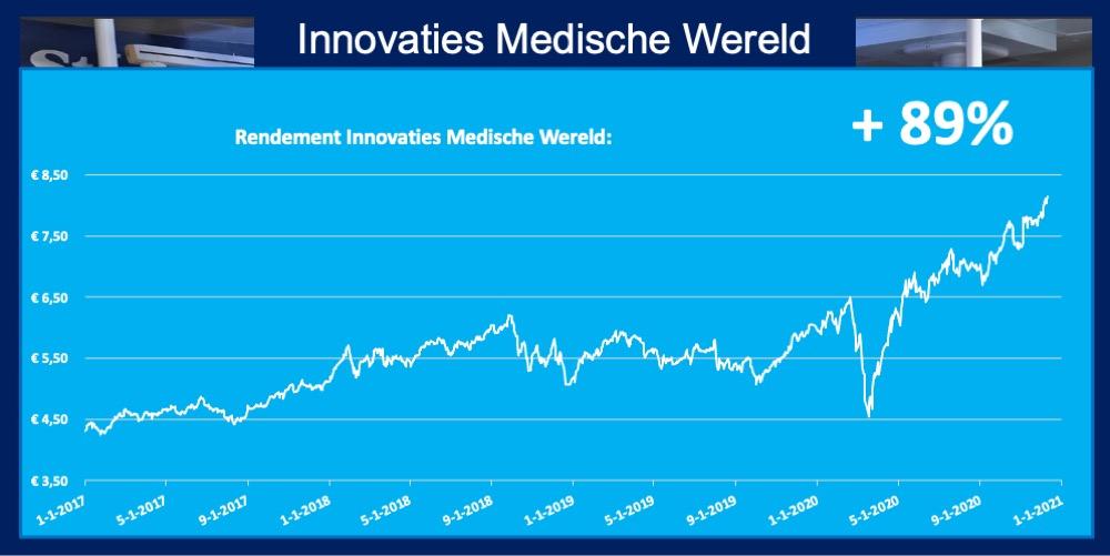 ETF Innovaties Medische Wereld 89 procent rendement grafiek