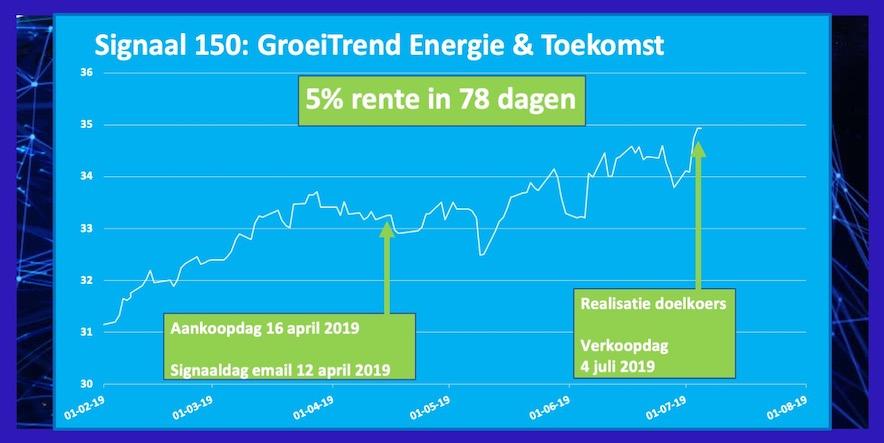 Rendement April 2019 ETF Energie en Toekomst