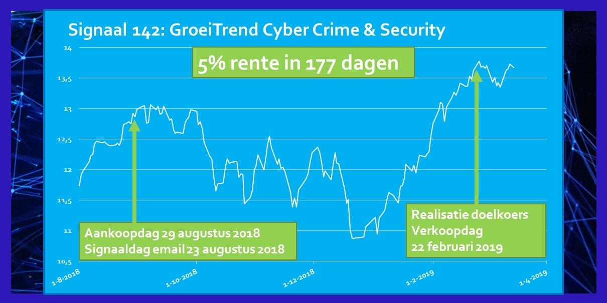Rendement Signaal Augustus 2018 ETF Security