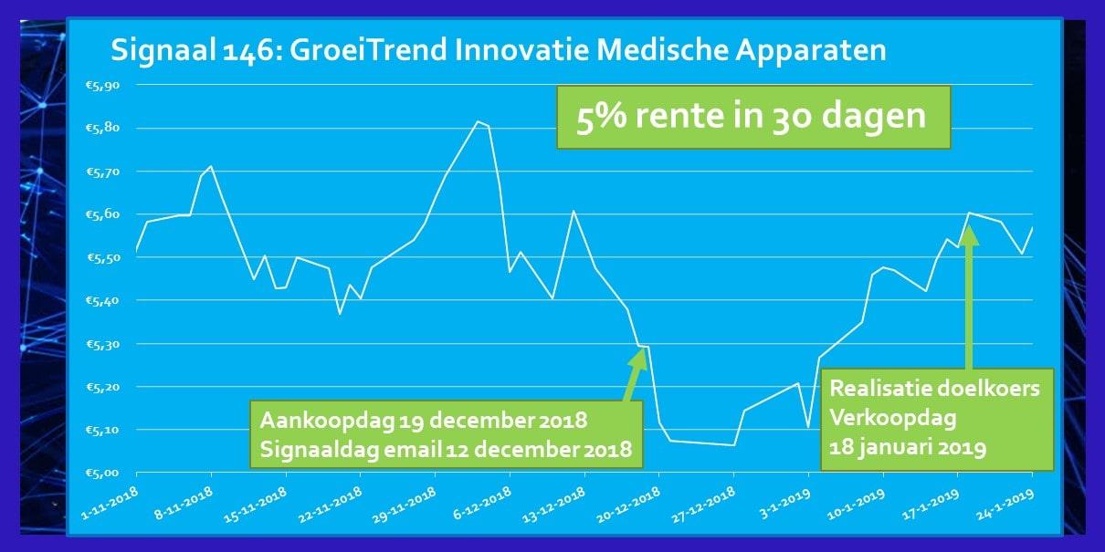 Rendement Signaal December 2018 ETF Innovatie Medische Apparaten